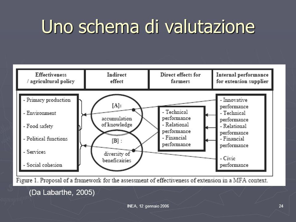 INEA, 12 gennaio 200624 Uno schema di valutazione (Da Labarthe, 2005)