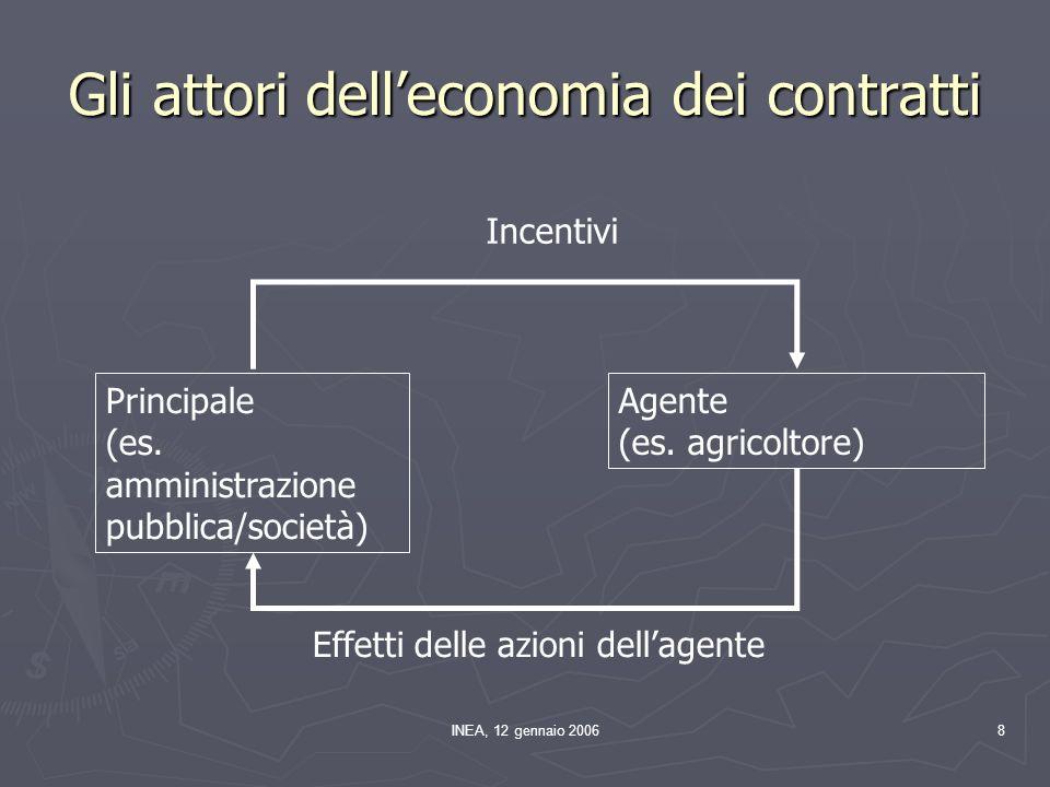INEA, 12 gennaio 200639 A B C k xcxc xpxp p x Partecipanti (ha o n.) /ha 4.2 – Condizionalità (1) P&ONPP&NO