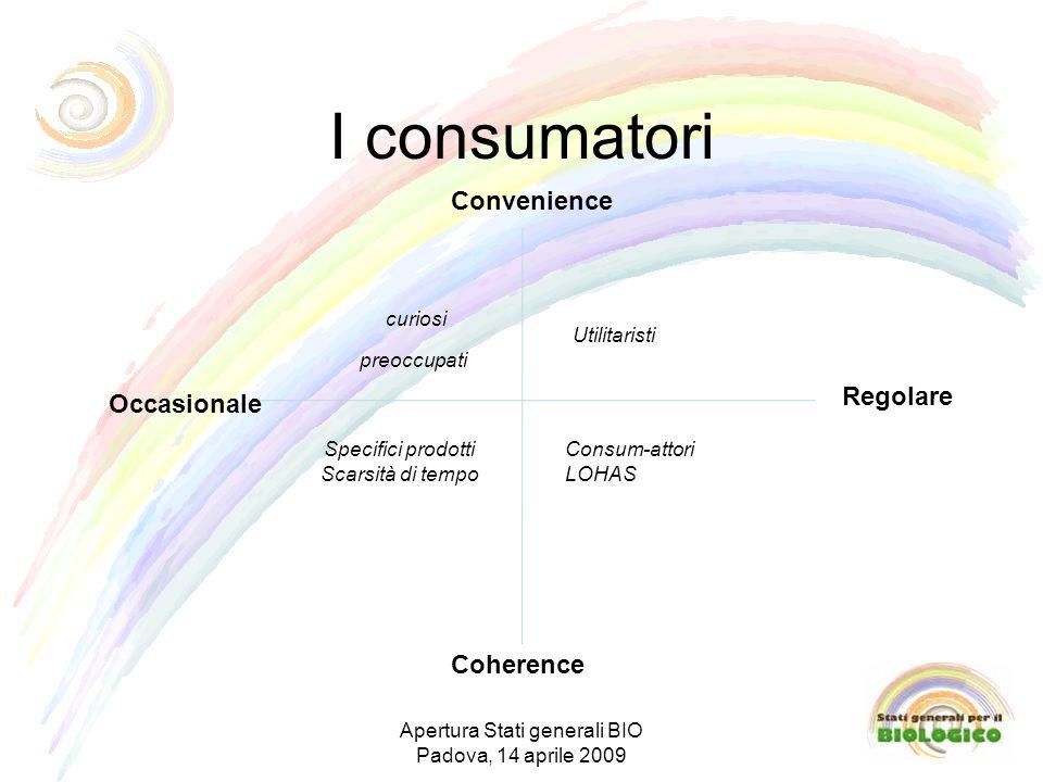 I consumatori Regolare Convenience Coherence curiosi Utilitaristi Consum-attori LOHAS preoccupati Occasionale Specifici prodotti Scarsità di tempo Apertura Stati generali BIO Padova, 14 aprile 2009