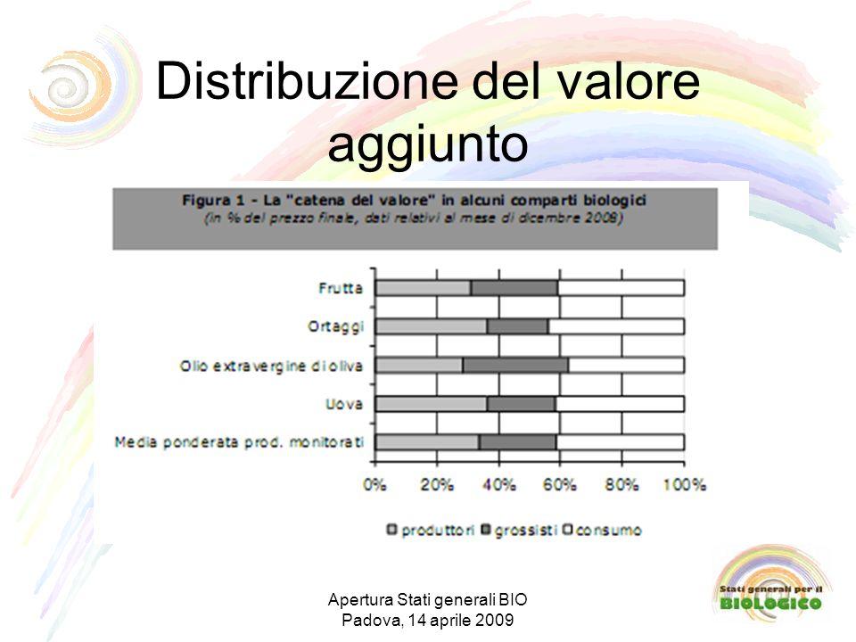 Distribuzione del valore aggiunto Apertura Stati generali BIO Padova, 14 aprile 2009