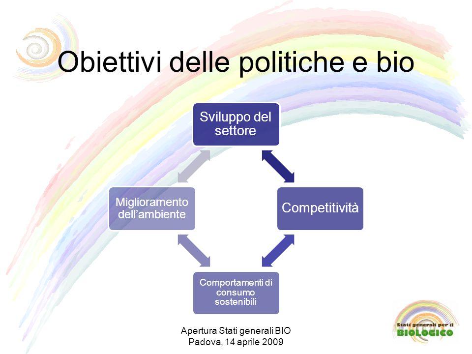 Obiettivi delle politiche e bio Sviluppo del settore Competitività Comportamenti di consumo sostenibili Miglioramento dellambiente Apertura Stati generali BIO Padova, 14 aprile 2009