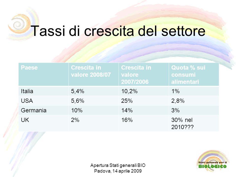 Tassi di crescita del settore Apertura Stati generali BIO Padova, 14 aprile 2009 PaeseCrescita in valore 2008/07 Crescita in valore 2007/2006 Quota % sui consumi alimentari Italia5,4%10,2%1% USA5,6%25%2,8% Germania10%14%3% UK2%16%30% nel 2010