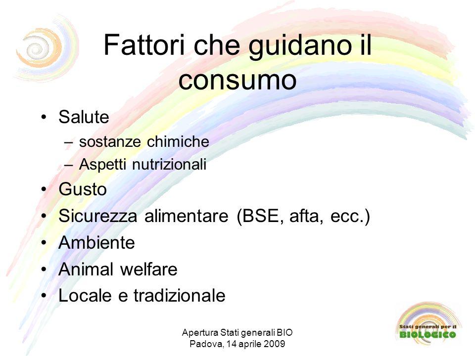 Fattori che guidano il consumo Salute –sostanze chimiche –Aspetti nutrizionali Gusto Sicurezza alimentare (BSE, afta, ecc.) Ambiente Animal welfare Locale e tradizionale Apertura Stati generali BIO Padova, 14 aprile 2009