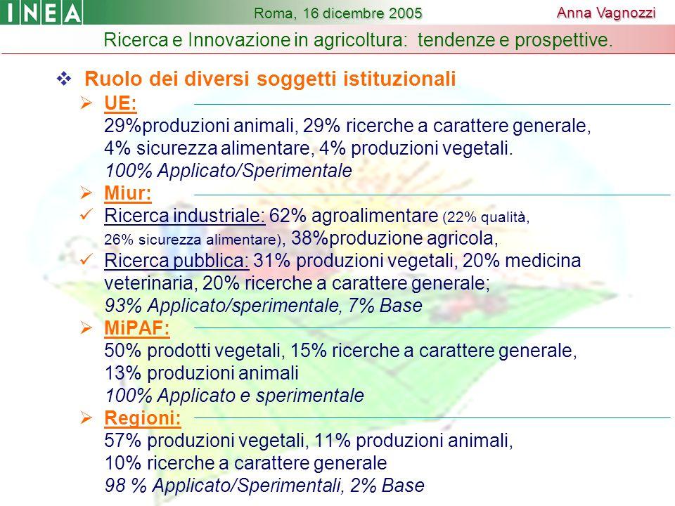 Ruolo dei diversi soggetti istituzionali UE: 29%produzioni animali, 29% ricerche a carattere generale, 4% sicurezza alimentare, 4% produzioni vegetali.