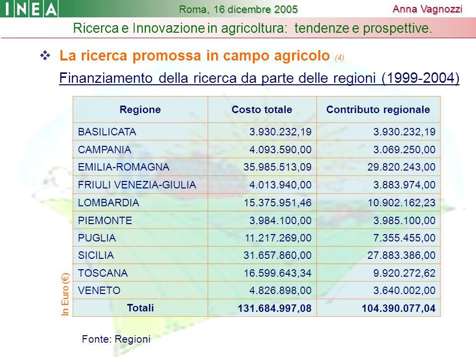 La ricerca promossa in campo agricolo (4) Finanziamento della ricerca da parte delle regioni (1999-2004) RegioneCosto totaleContributo regionale BASILICATA3.930.232,19 CAMPANIA4.093.590,003.069.250,00 EMILIA-ROMAGNA35.985.513,0929.820.243,00 FRIULI VENEZIA-GIULIA4.013.940,003.883.974,00 LOMBARDIA15.375.951,4610.902.162,23 PIEMONTE3.984.100,003.985.100,00 PUGLIA11.217.269,007.355.455,00 SICILIA31.657.860,0027.883.386,00 TOSCANA16.599.643,349.920.272,62 VENETO4.826.898,003.640.002,00 Totali131.684.997,08104.390.077,04 In Euro () Fonte: Regioni Roma, 16 dicembre 2005 Ricerca e Innovazione in agricoltura: tendenze e prospettive.
