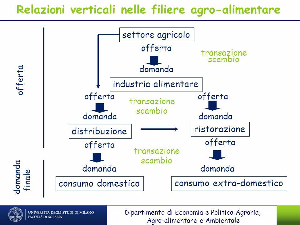 settore agricolo distribuzione industria alimentare consumo domestico ristorazione transazione scambio offerta domanda offerta domanda transazione sca