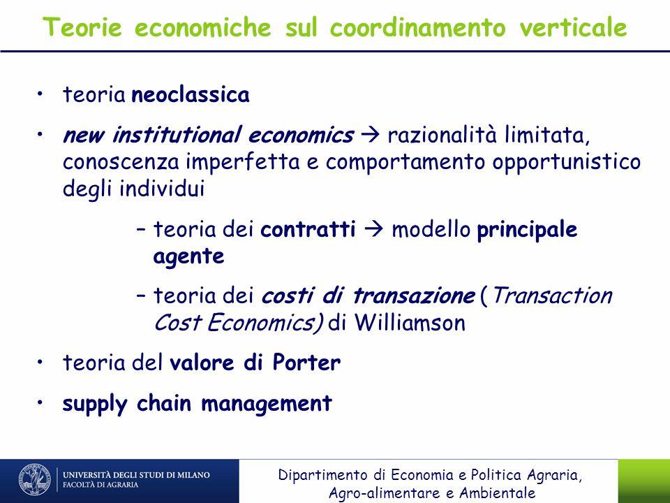 Teorie economiche sul coordinamento verticale teoria neoclassica new institutional economics razionalità limitata, conoscenza imperfetta e comportamen