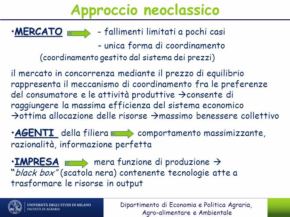 MERCATOMERCATO - fallimenti limitati a pochi casi - unica forma di coordinamento (coordinamento gestito dal sistema dei prezzi) il mercato in concorre