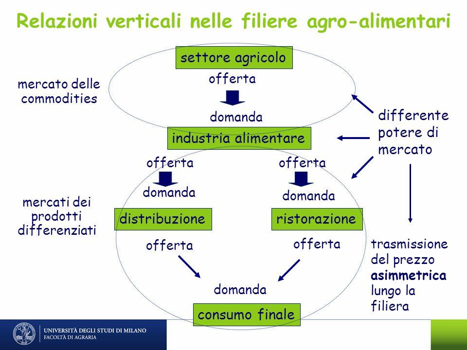 settore agricolo distribuzione industria alimentare consumo finale ristorazione mercato delle commodities offerta domanda offerta domanda mercati dei
