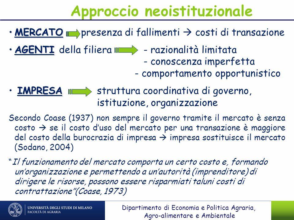 Approccio neoistituzionale MERCATOMERCATO presenza di fallimenti costi di transazione AGENTIAGENTI della filiera - razionalità limitata - conoscenza i