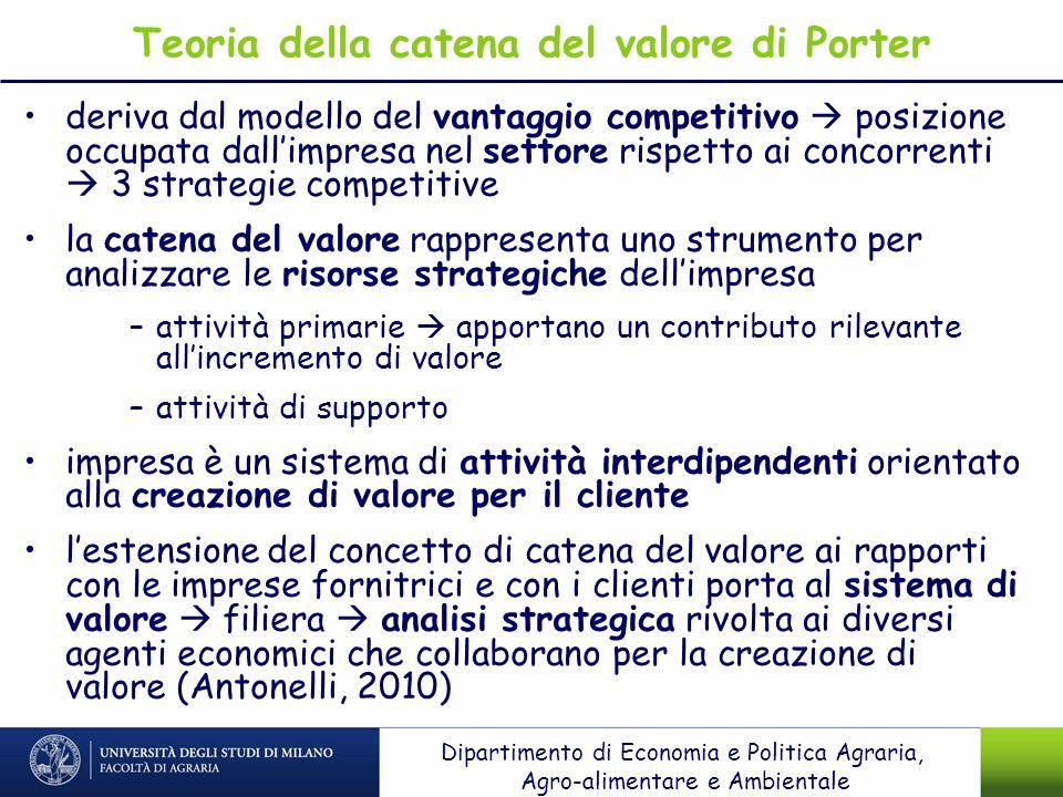 Teoria della catena del valore di Porter deriva dal modello del vantaggio competitivo posizione occupata dallimpresa nel settore rispetto ai concorren