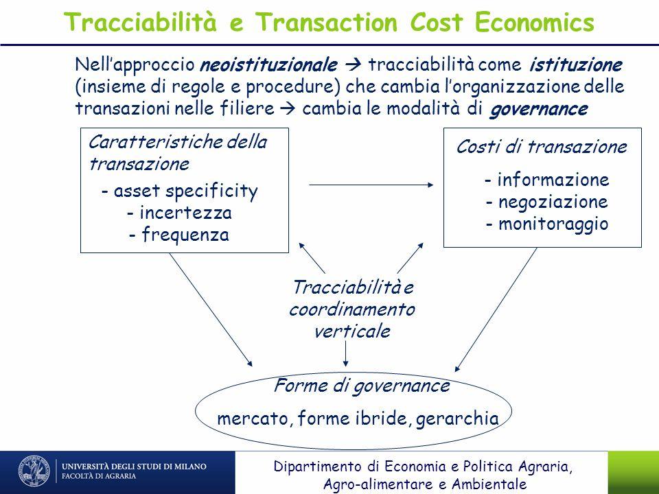 Caratteristiche della transazione - asset specificity - incertezza - frequenza Costi di transazione - informazione - negoziazione - monitoraggio Forme