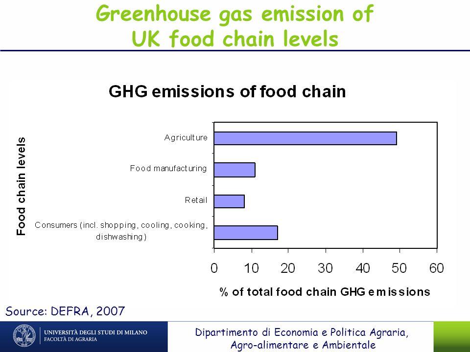Greenhouse gas emission of UK food chain levels Source: DEFRA, 2007 Dipartimento di Economia e Politica Agraria, Agro-alimentare e Ambientale