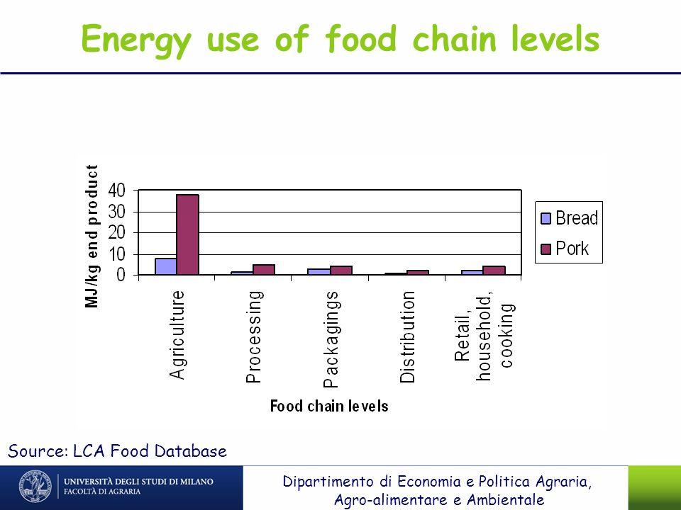 Energy use of food chain levels Source: LCA Food Database Dipartimento di Economia e Politica Agraria, Agro-alimentare e Ambientale