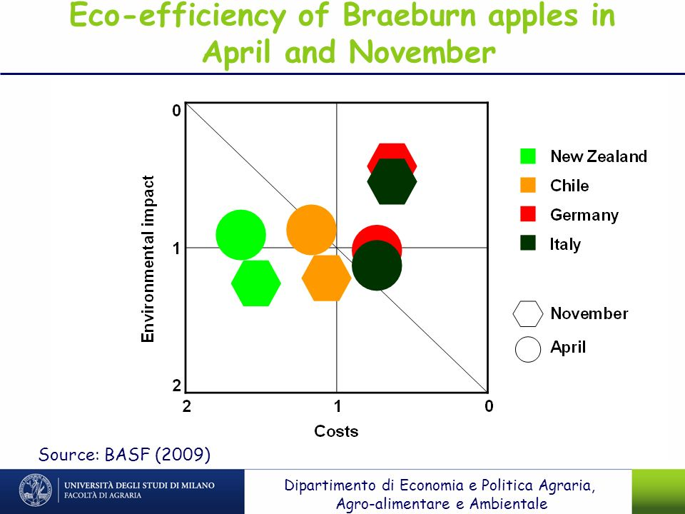 Eco-efficiency of Braeburn apples in April and November Source: BASF (2009) Dipartimento di Economia e Politica Agraria, Agro-alimentare e Ambientale