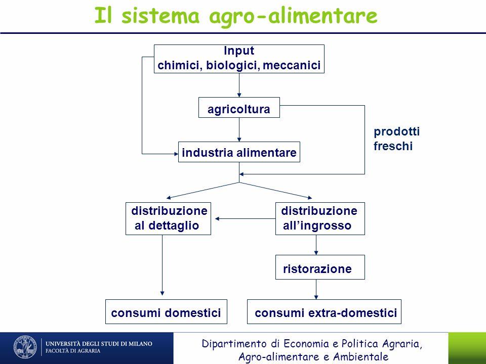 Input chimici, biologici, meccanici agricoltura industria alimentare distribuzione distribuzione al dettaglio allingrosso ristorazione consumi domesti