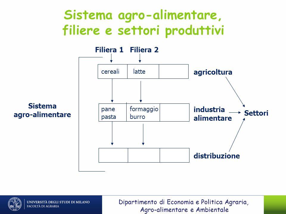 agricoltura industria alimentare distribuzione Filiera 1 Sistema agro-alimentare Filiera 2 Settori cerealilatte pane pasta formaggio burro Sistema agr