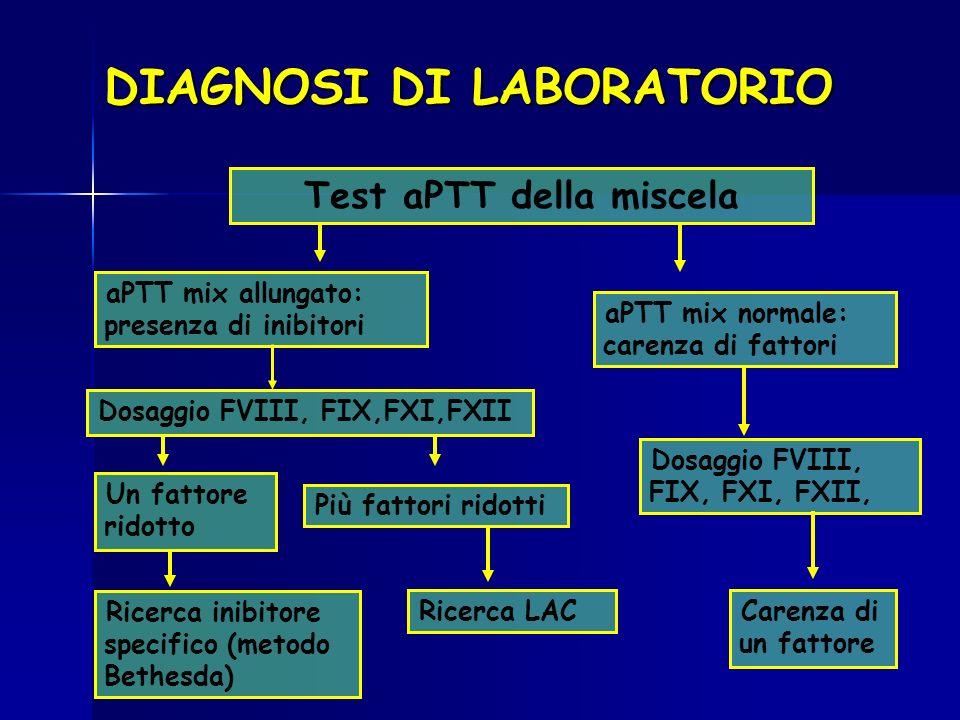DIAGNOSI DI LABORATORIO Test aPTT della miscela aPTT mix allungato: presenza di inibitori Dosaggio FVIII, FIX,FXI,FXII Un fattore ridotto Ricerca inib