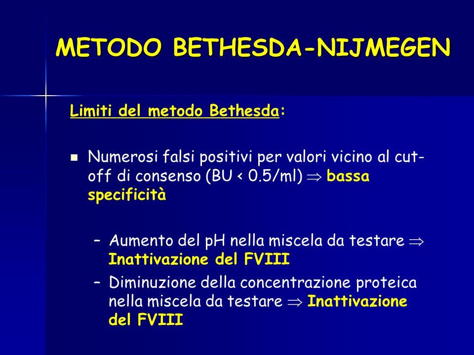 METODO BETHESDA-NIJMEGEN Limiti del metodo Bethesda: Numerosi falsi positivi per valori vicino al cut- off di consenso (BU < 0.5/ml) bassa specificità