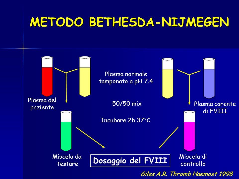 Plasma del paziente 50/50 mix Incubare 2h 37°C Dosaggio del FVIII METODO BETHESDA-NIJMEGEN Plasma normale tamponato a pH 7.4 Plasma carente di FVIII G