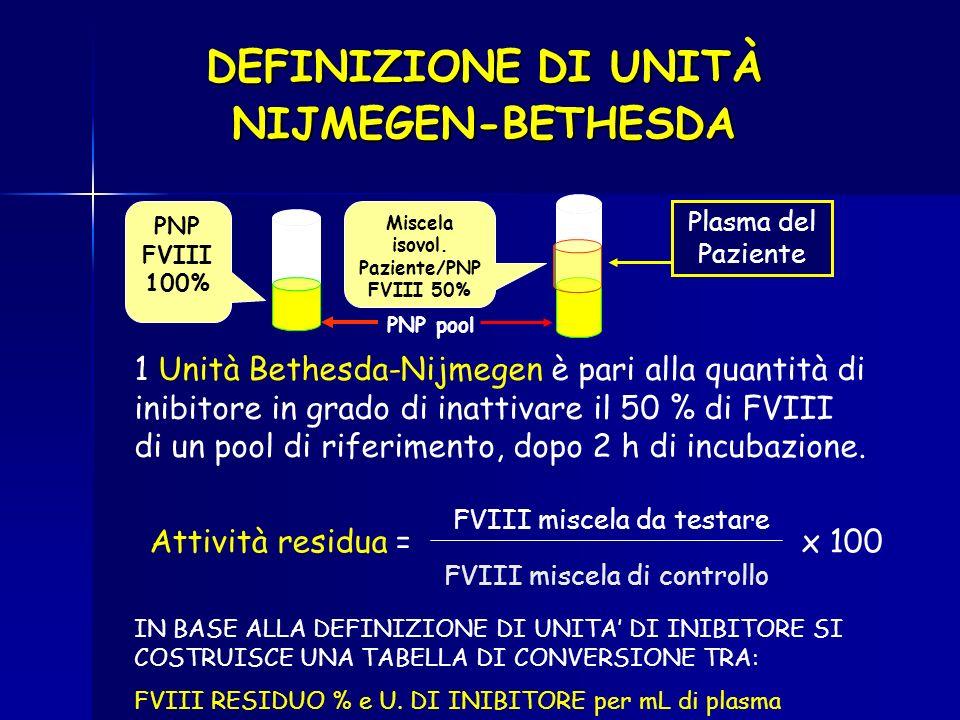 DEFINIZIONE DI UNITÀ NIJMEGEN-BETHESDA 1 Unità Bethesda-Nijmegen è pari alla quantità di inibitore in grado di inattivare il 50 % di FVIII di un pool