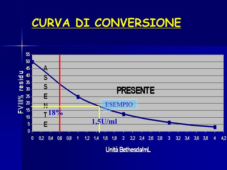 ESEMPIO 18% CURVA DI CONVERSIONE 1,5U/ml
