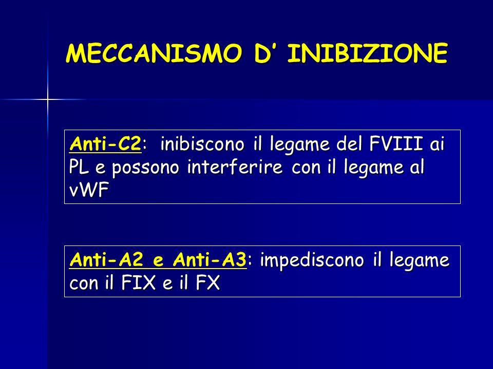 MECCANISMO D INIBIZIONE : inibiscono il legame del FVIII ai PL e possono interferire con il legame al vWF Anti-C2: inibiscono il legame del FVIII ai P