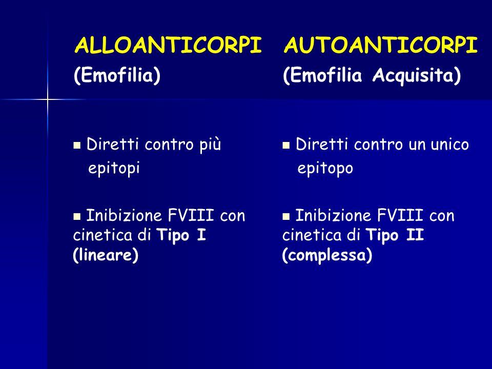 ALLOANTICORPI (Emofilia) Diretti contro più epitopi Inibizione FVIII con cinetica di Tipo I (lineare) AUTOANTICORPI (Emofilia Acquisita) Diretti contr