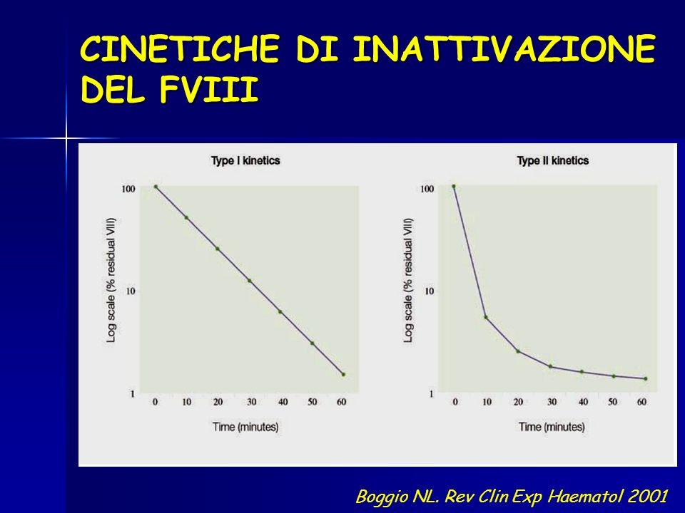 CINETICHE DI INATTIVAZIONE DEL FVIII Boggio NL. Rev Clin Exp Haematol 2001