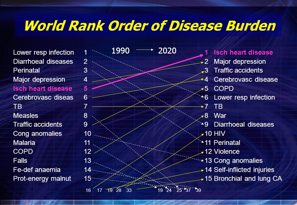 World Rank Order of Disease Burden Lower resp infection Diarrhoeal diseases Perinatal Major depression Isch heart disease Cerebrovasc diseas TB Measle