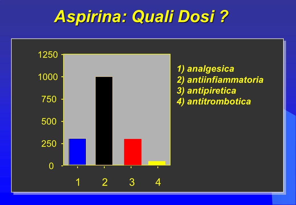 0 250 500 750 1000 1250 1234 1) analgesica 2) antiinfiammatoria 3) antipiretica 4) antitrombotica Aspirina: Quali Dosi ?