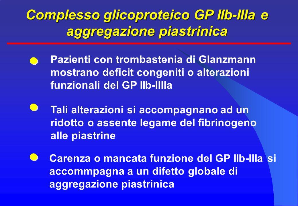 Complesso glicoproteico GP IIb-IIIa e aggregazione piastrinica Pazienti con trombastenia di Glanzmann mostrano deficit congeniti o alterazioni funzionali del GP IIb-IIIIa Tali alterazioni si accompagnano ad un ridotto o assente legame del fibrinogeno alle piastrine Carenza o mancata funzione del GP IIb-IIIa si accommpagna a un difetto globale di aggregazione piastrinica