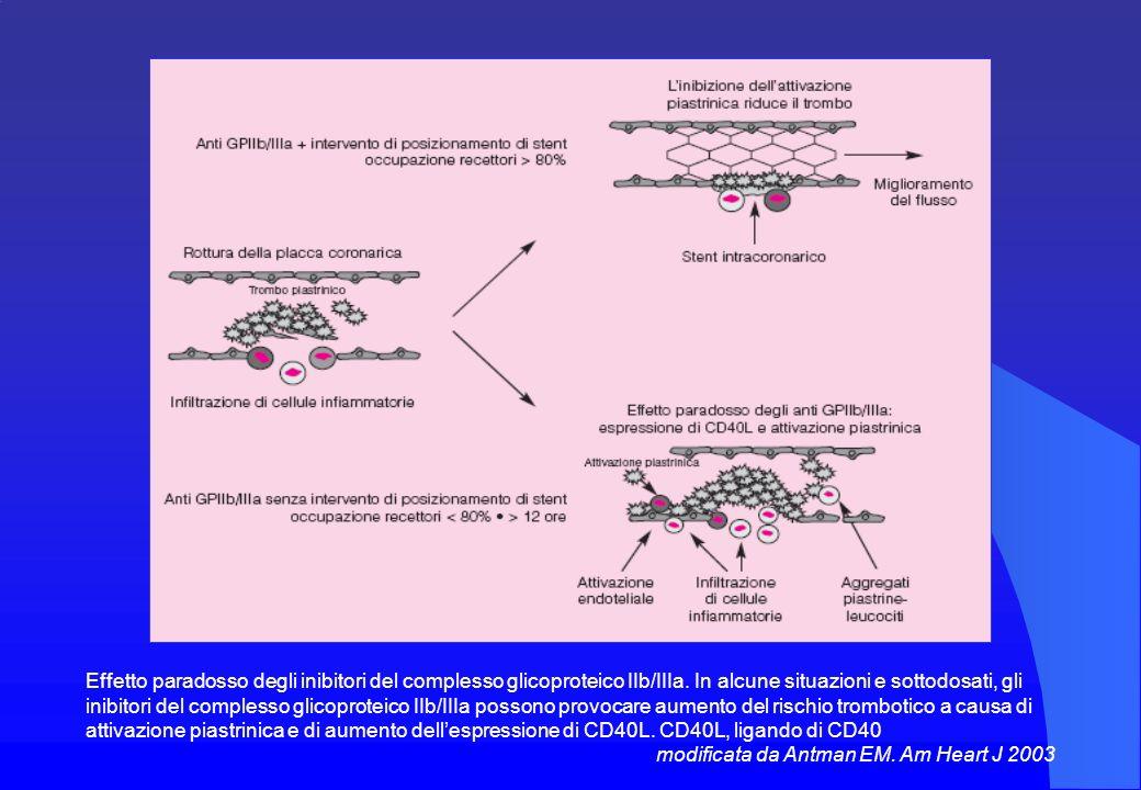 Effetto paradosso degli inibitori del complesso glicoproteico IIb/IIIa.