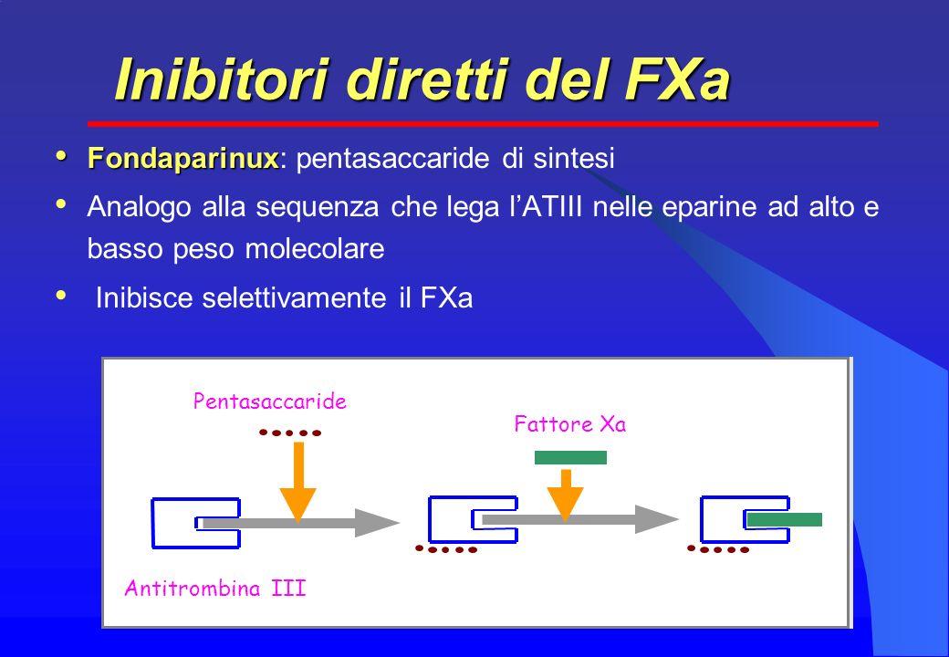 Fondaparinux Fondaparinux: pentasaccaride di sintesi Analogo alla sequenza che lega lATIII nelle eparine ad alto e basso peso molecolare Inibisce selettivamente il FXa Inibitori diretti del FXa Antitrombina III Pentasaccaride Fattore Xa