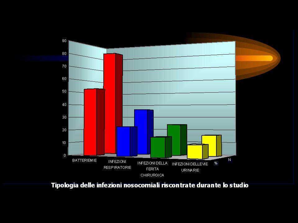 INFEZIONI NOSOCOMIALI NON UTI N° EPISODI % 49 12,9 UTI (27,6 episodi /1000 gg degenza) TIPOLOGIA N° EPISODI %TASSI Batteriemie 83 52,2 14.39/1000 gg di degenza Infezioni vie respiratorie 36 22,6 6.24/1000 gg di degenza Infezioni ferita chirurgica 24 15,1 4.16/1000 gg di degenza Infezioni vie urinarie 16 10,1 2.77/1000 gg di degenza Incidenza e tipologia delle infezioni nosocomiali rilevate nel corso dello studio
