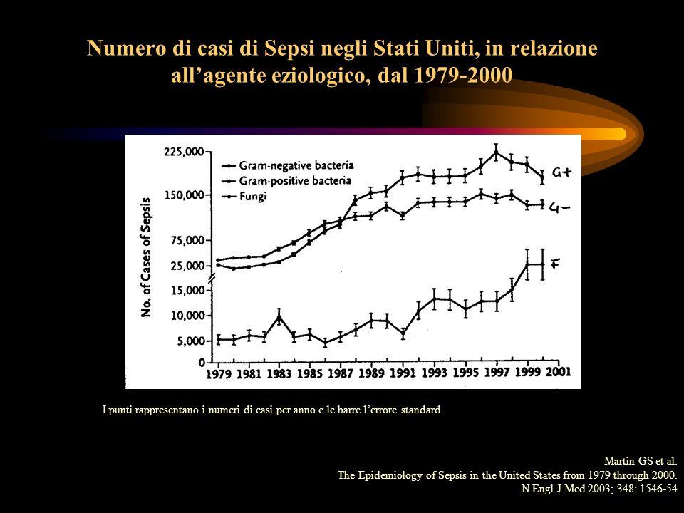 Numero di casi di Sepsi negli Stati Uniti, in relazione allagente eziologico, dal 1979-2000 I punti rappresentano i numeri di casi per anno e le barre