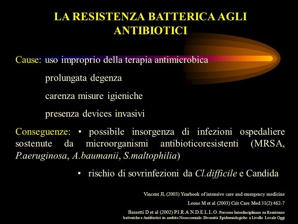 Patogeni resistenti associati ad infezioni nosocomiali in UTI: confronto delle % di resistenza di gennaio-dicembre 1999 con i dati del NNISS del periodo 1994-1998 Houghton D.
