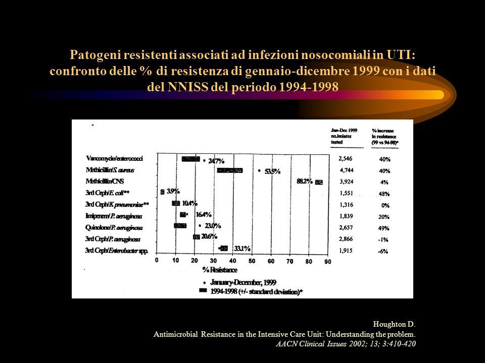 Patogeni resistenti associati ad infezioni nosocomiali in UTI: confronto delle % di resistenza di gennaio-dicembre 1999 con i dati del NNISS del perio