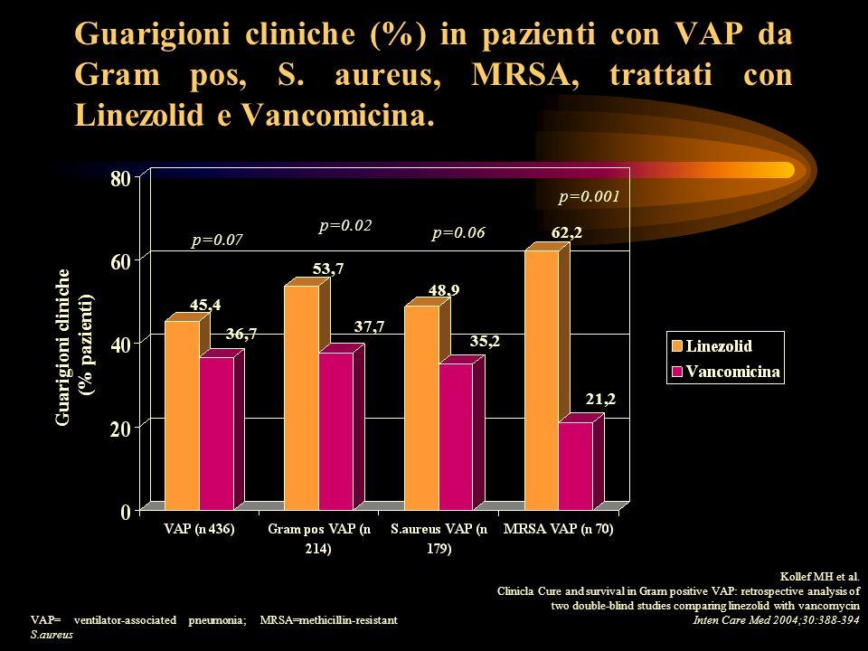 Infezioni urinarie Epidemiologia USA: 23% delle infezioni nosocomiali 97% è associato alla presenza di catetere urinario Urosepsi: 16% dei pazienti con infezioni del tratto urinario Mortalità urosepsi: 25-60% Italia: 16 episodi/1000 gg di catetere vescicale Richards MJ et al (2000) Infect Control Hosp Epidemiol 21:510-15 Leone M et al (2003) Intensive Care Med 29:1077 Fiorio M et al (1997) Giorn It Mal Inf 3 (suppl1):S14