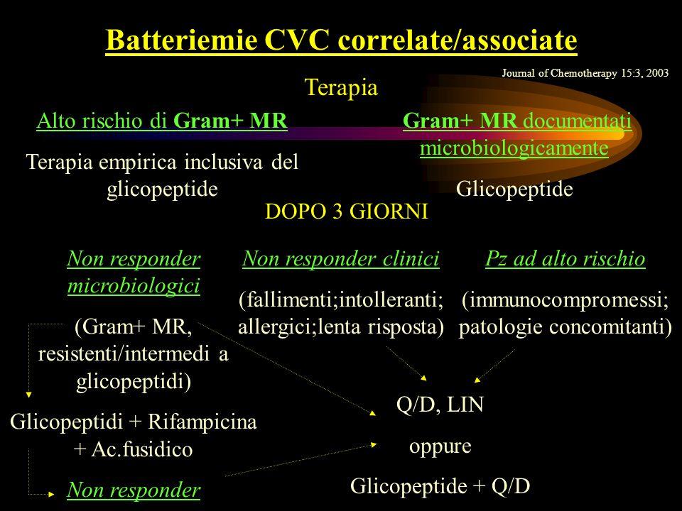Batteriemie CVC correlate/associate Terapia Alto rischio di Gram+ MR Terapia empirica inclusiva del glicopeptide Gram+ MR documentati microbiologicame