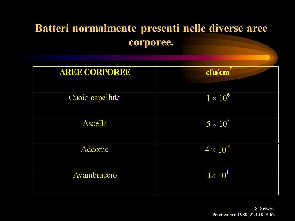 Batteri normalmente presenti nelle diverse aree corporee. S. Selwyn Practizioner 1980; 224:1059-62