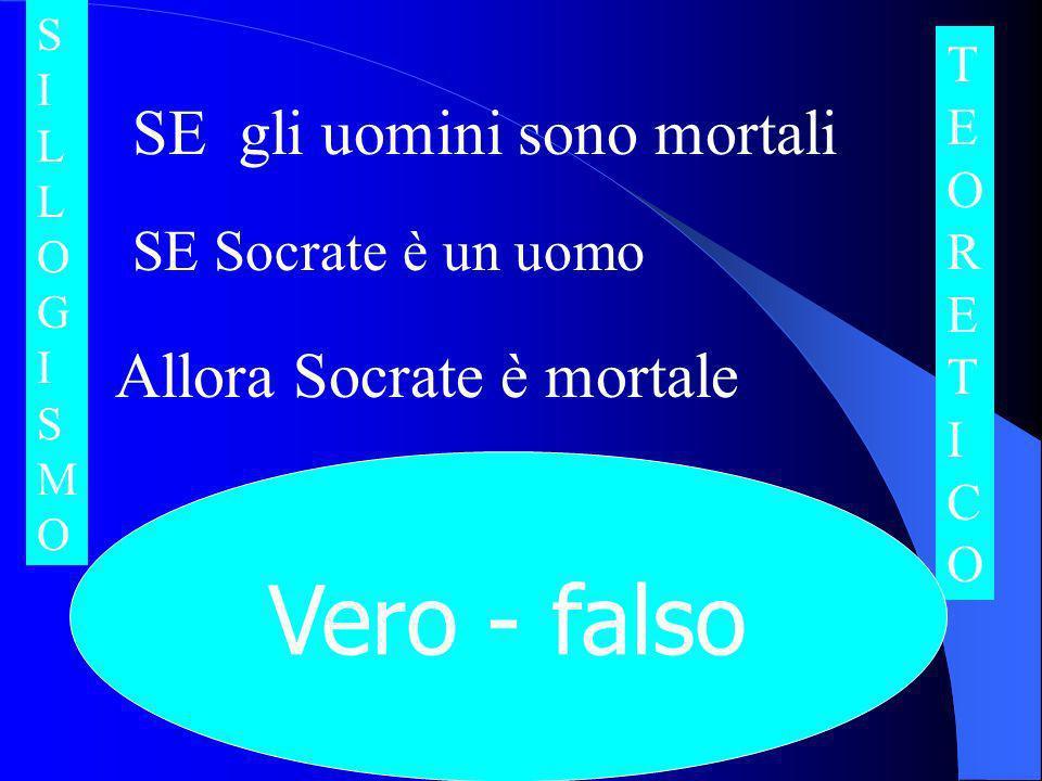SE gli uomini sono mortali SE Socrate è un uomo Allora Socrate è mortale SILLOGISMOSILLOGISMO TEORETICOTEORETICO Vero - falso