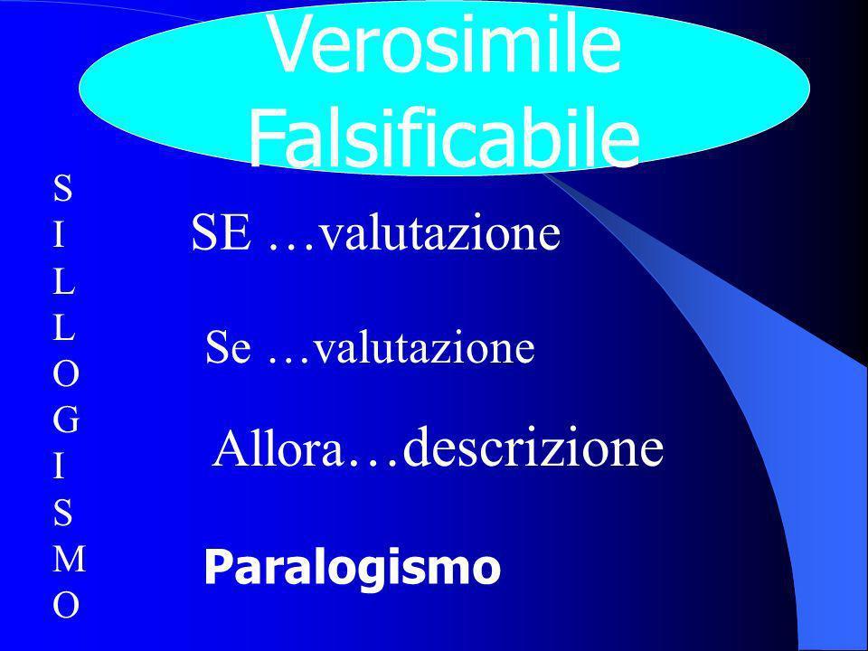 SE …valutazione Se …valutazione Allora …descrizione SILLOGISMOSILLOGISMO Paralogismo Verosimile Falsificabile