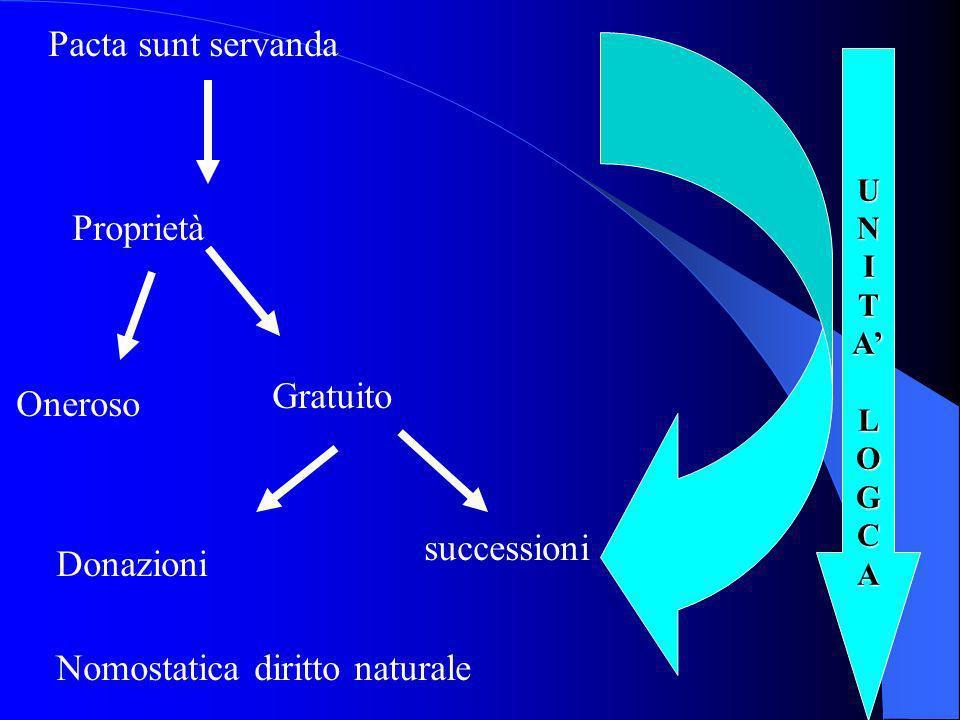 UNITALOGCA Pacta sunt servanda Proprietà Oneroso Gratuito Donazioni successioni Nomostatica diritto naturale