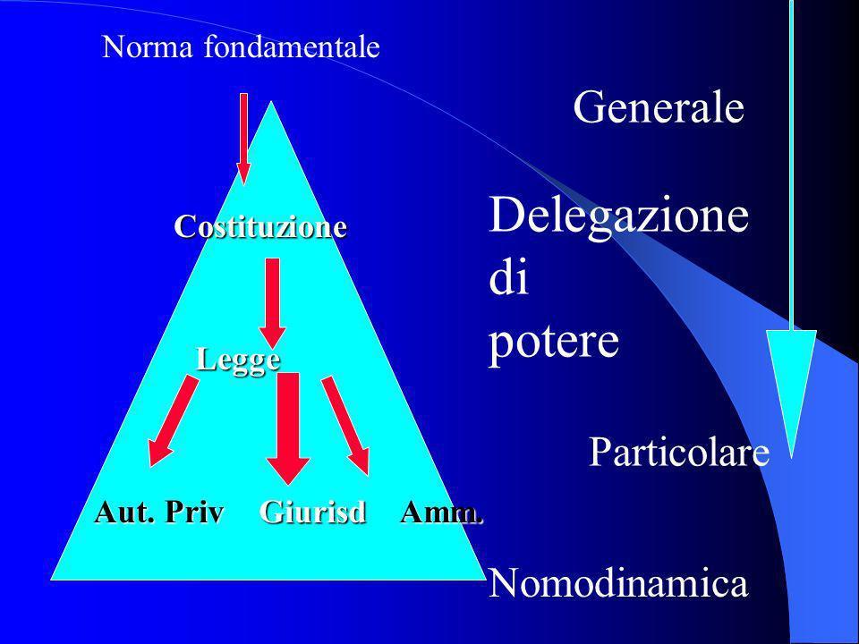 Nomodinamica Norma fondamentale Costituzione Legge Aut.