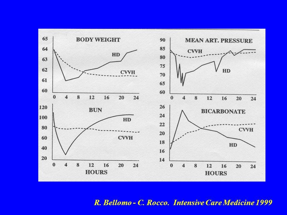 R. Bellomo - C. Rocco. Intensive Care Medicine 1999