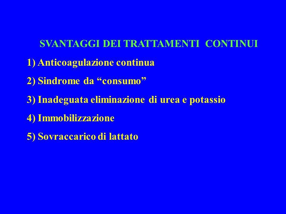 SVANTAGGI DEI TRATTAMENTI CONTINUI 1) Anticoagulazione continua 2) Sindrome da consumo 3) Inadeguata eliminazione di urea e potassio 4) Immobilizzazio