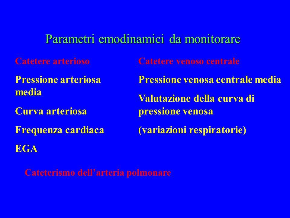 Parametri emodinamici da monitorare Catetere arterioso Pressione arteriosa media Curva arteriosa Frequenza cardiaca EGA Catetere venoso centrale Press