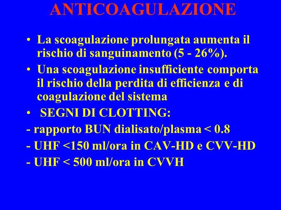 ANTICOAGULAZIONE La scoagulazione prolungata aumenta il rischio di sanguinamento (5 - 26%). Una scoagulazione insufficiente comporta il rischio della