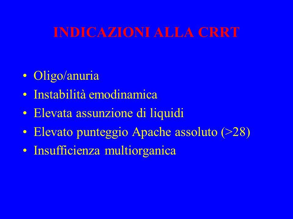 INDICAZIONI ALLA CRRT Oligo/anuria Instabilità emodinamica Elevata assunzione di liquidi Elevato punteggio Apache assoluto (>28) Insufficienza multior
